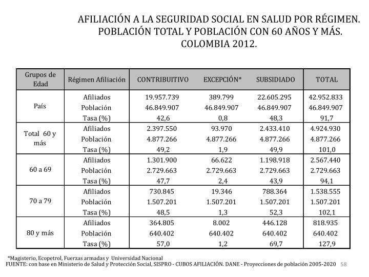 AFILIACIÓN A LA SEGURIDAD SOCIAL EN SALUD POR RÉGIMEN.