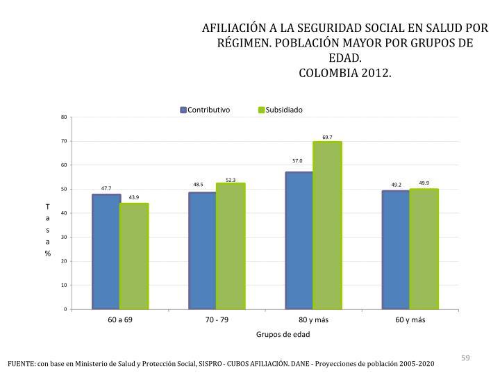 AFILIACIÓN A LA SEGURIDAD SOCIAL EN SALUD POR RÉGIMEN. POBLACIÓN MAYOR POR GRUPOS DE EDAD.