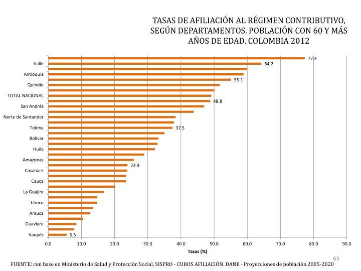 TASAS DE AFILIACIÓN AL RÉGIMEN CONTRIBUTIVO, SEGÚN DEPARTAMENTOS.