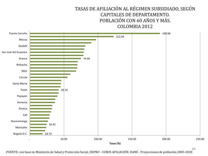 TASAS DE AFILIACIÓN AL RÉGIMEN SUBSIDIADO, SEGÚN CAPITALES DE DEPARTAMENTO.