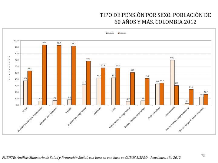 TIPO DE PENSIÓN POR SEXO. POBLACIÓN DE 60 AÑOS Y MÁS. COLOMBIA 2012