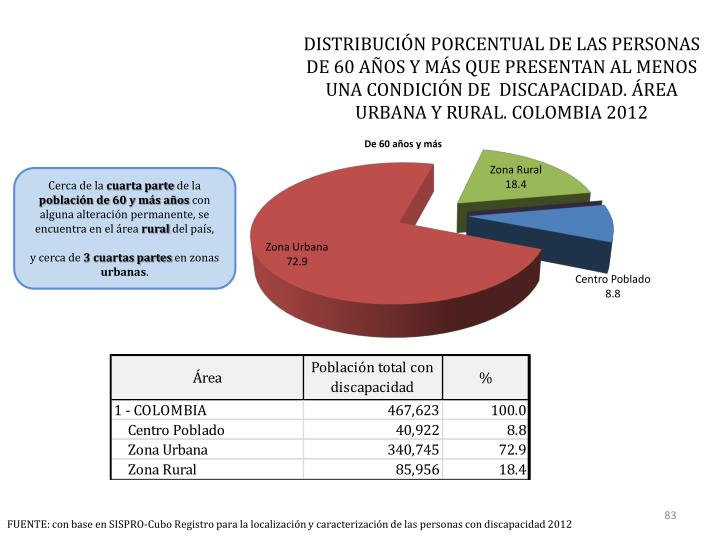 DISTRIBUCIÓN PORCENTUAL DE LAS PERSONAS  DE 60 AÑOS Y MÁS QUE PRESENTAN AL MENOS UNA CONDICIÓN DE  DISCAPACIDAD. ÁREA URBANA Y RURAL. COLOMBIA 2012