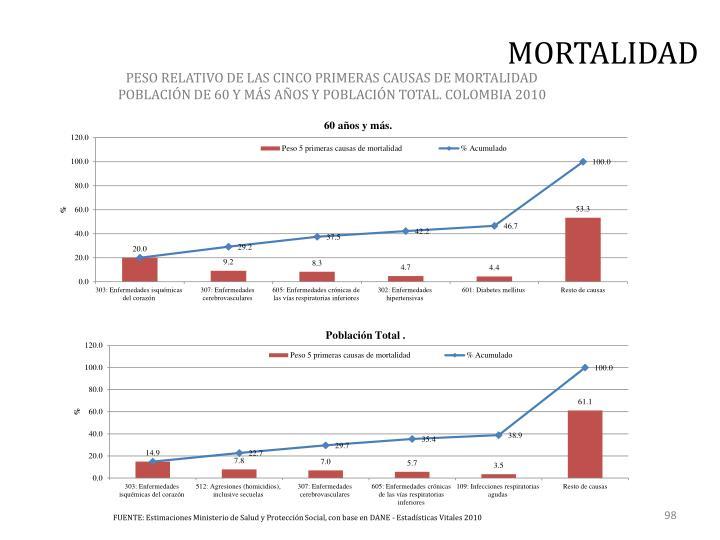 PESO RELATIVO DE LAS CINCO PRIMERAS CAUSAS DE MORTALIDAD