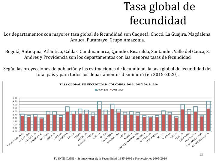 Tasa global de fecundidad