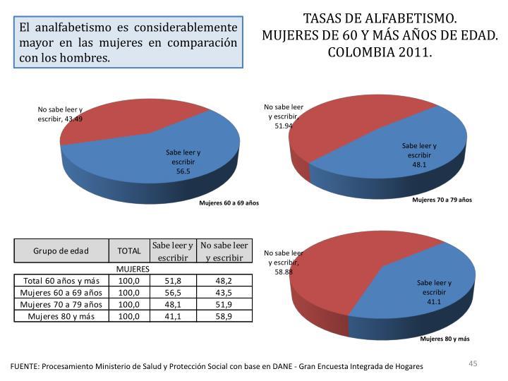 TASAS DE ALFABETISMO.