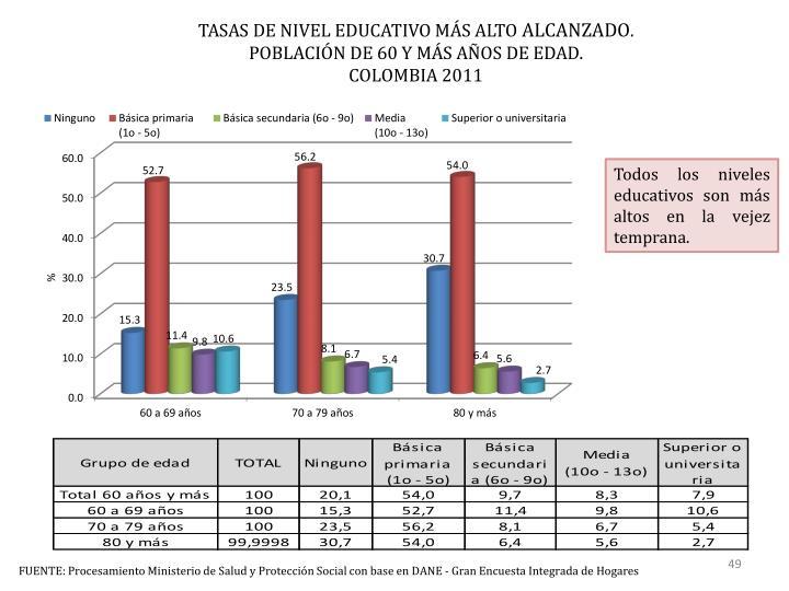 TASAS DE NIVEL EDUCATIVO MÁS ALTO
