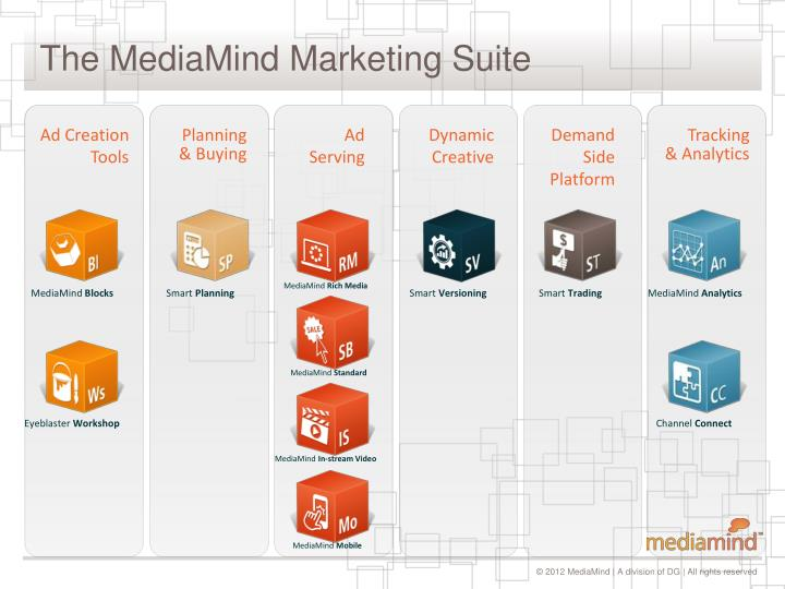 The MediaMind Marketing Suite