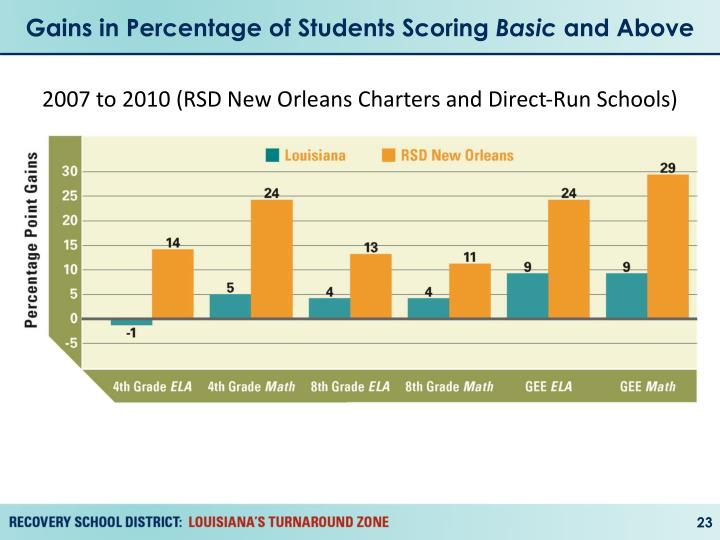 Gains in Percentage of Students Scoring