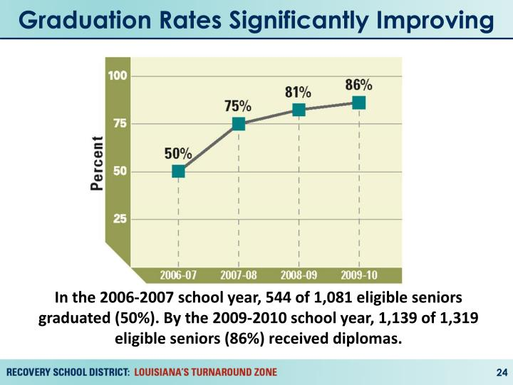 Graduation Rates Significantly Improving