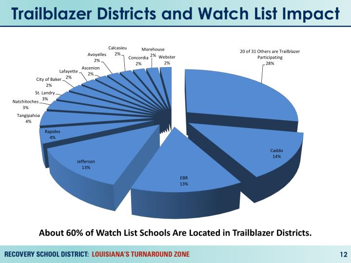 Trailblazer Districts and Watch List Impact