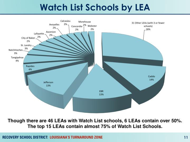 Watch List Schools by LEA
