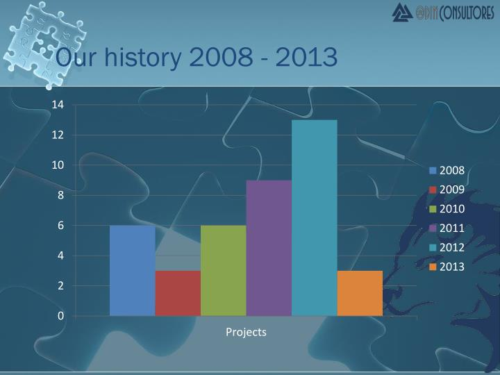 Our history 2008 - 2013