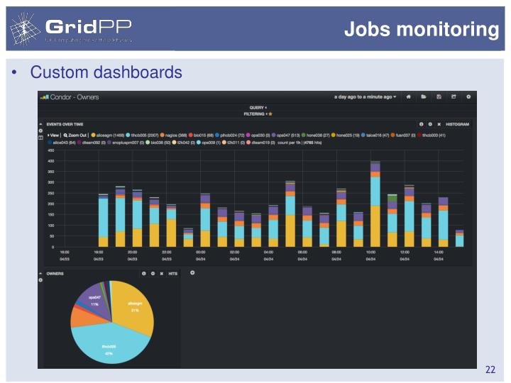 Jobs monitoring