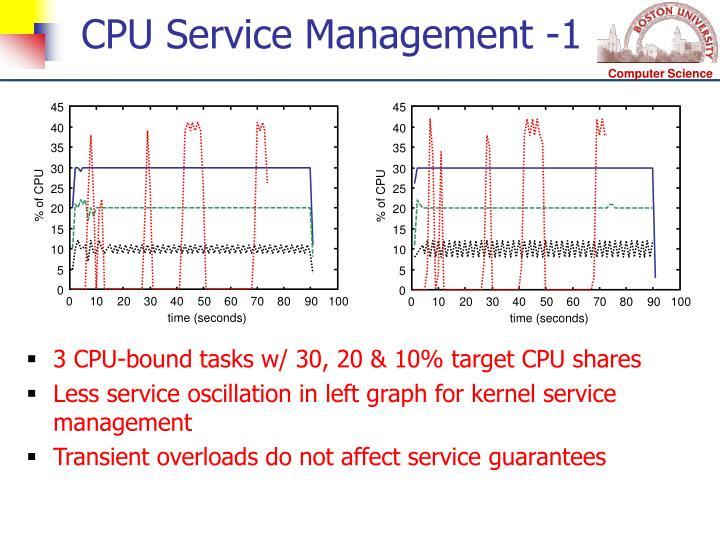 CPU Service Management -1