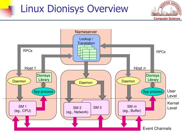 Linux Dionisys Overview