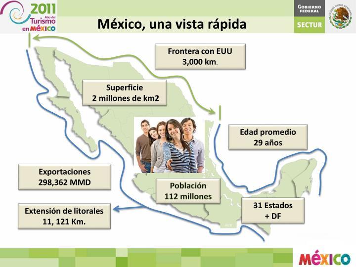 México, una vista rápida