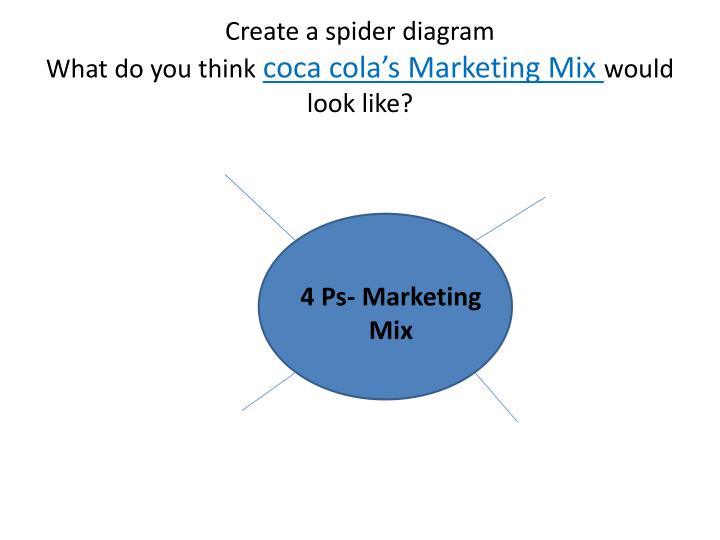 Create a spider diagram