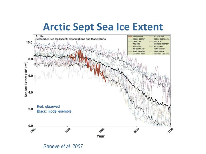 Arctic Sept Sea Ice Extent