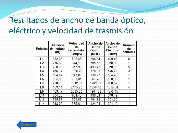 Resultados de ancho de banda óptico, eléctrico y velocidad de trasmisión.