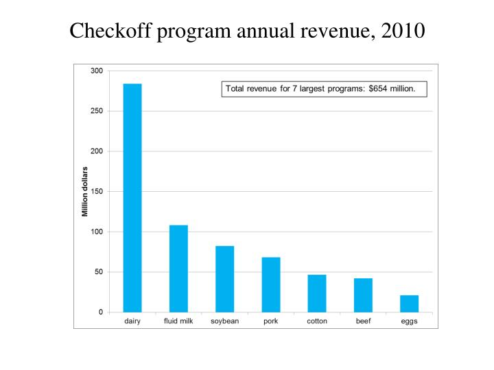 Checkoff program annual revenue, 2010