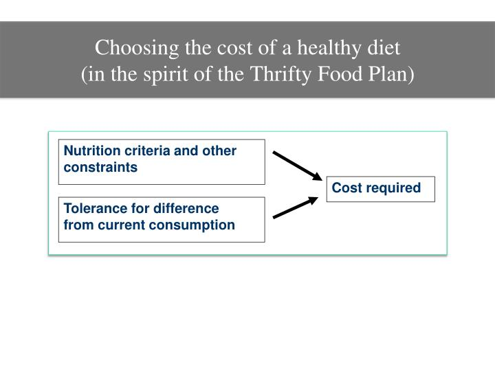Choosing the cost of a healthy diet