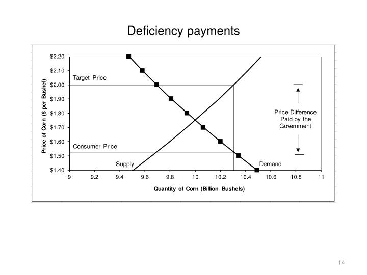 Deficiency payments
