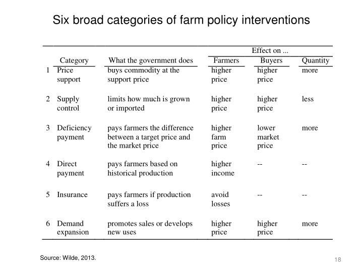 Six broad categories of farm policy interventions