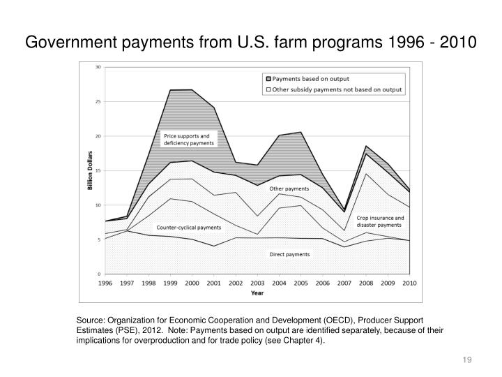 Government payments from U.S. farm programs 1996 - 2010