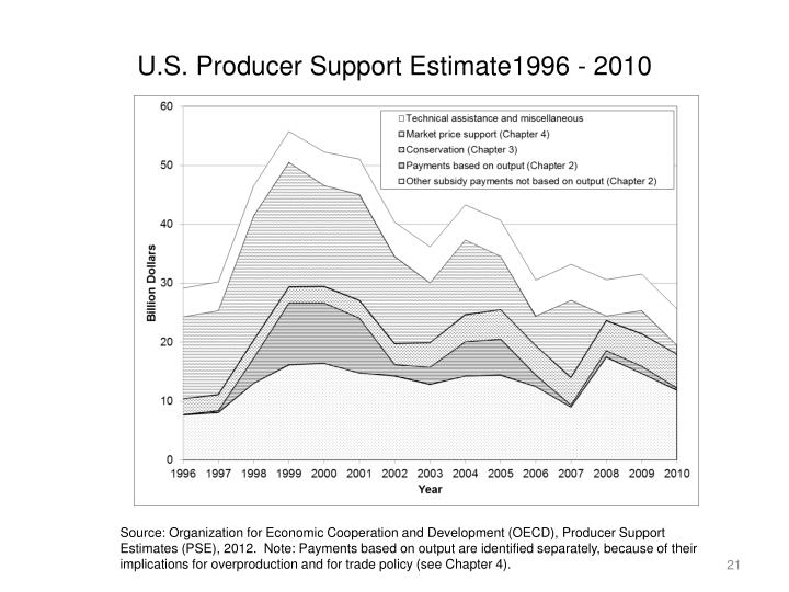 U.S. Producer Support Estimate1996