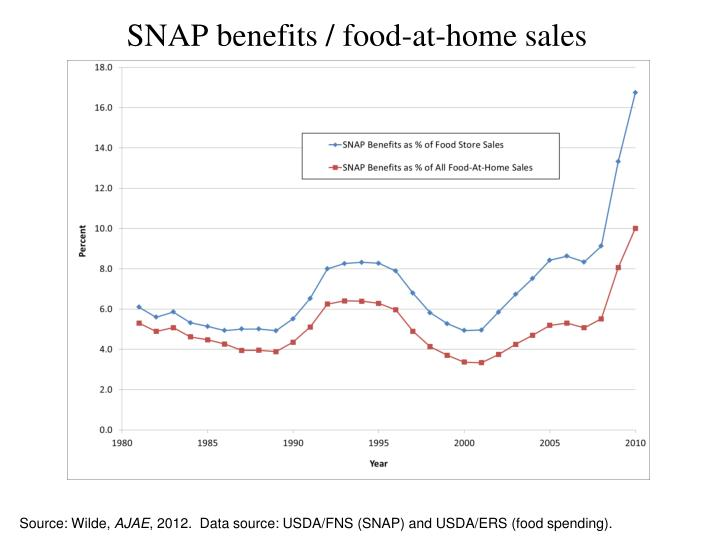 SNAP benefits / food-at-home sales
