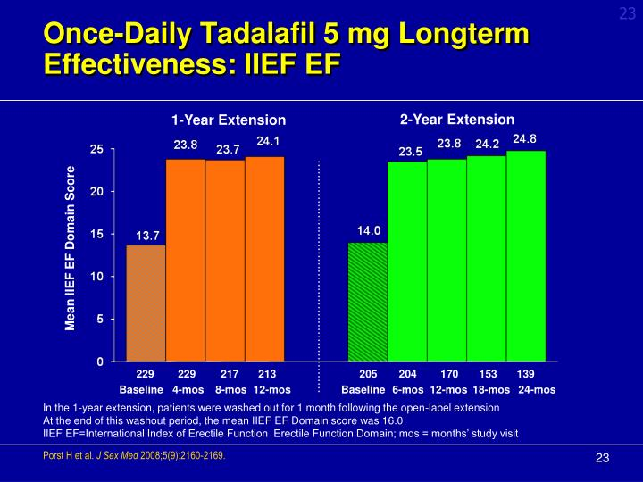 Once-Daily Tadalafil 5 mg Longterm Effectiveness: IIEF EF