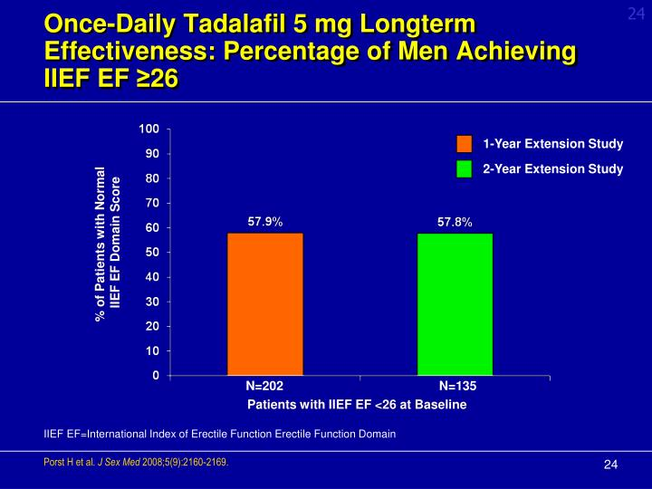 Once-Daily Tadalafil 5 mg Longterm Effectiveness: Percentage of Men Achieving IIEF EF