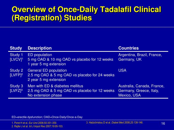 Overview of Once-Daily Tadalafil Clinical (Registration) Studies