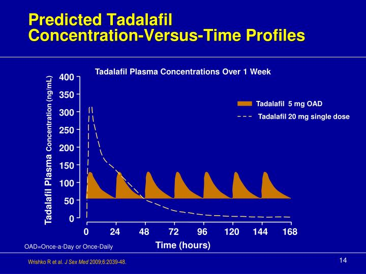 Predicted Tadalafil
