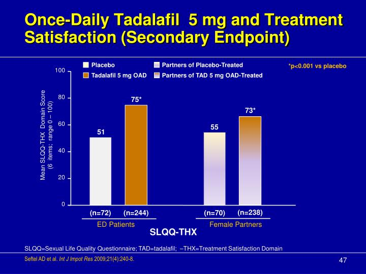 Once-Daily Tadalafil  5 mg and Treatment Satisfaction (Secondary Endpoint)