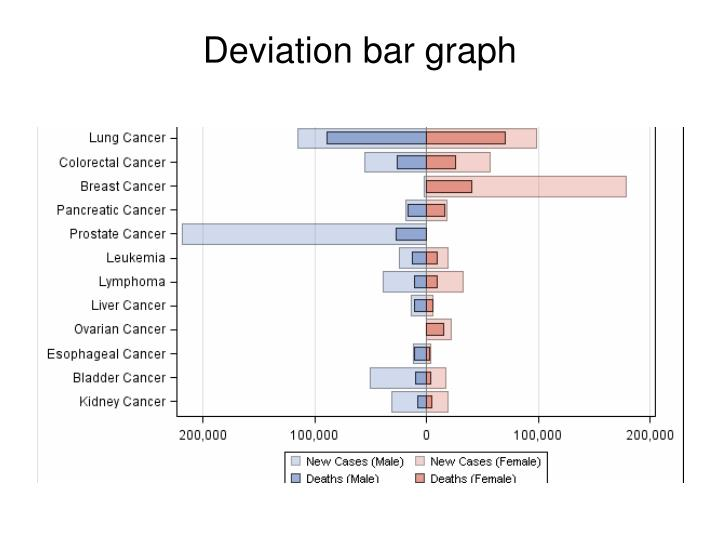 Deviation bar graph