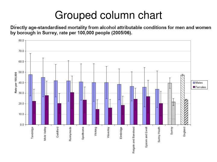 Grouped column chart