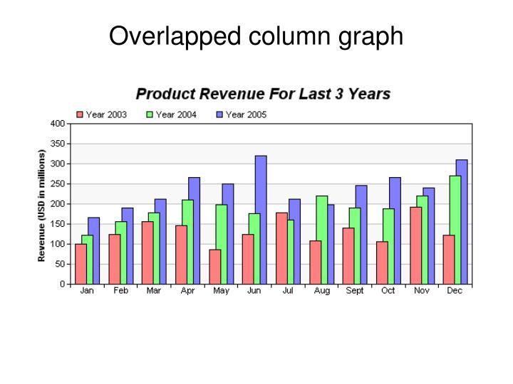 Overlapped column graph