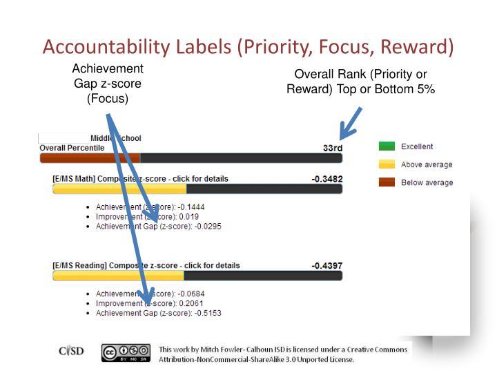 Accountability Labels (Priority, Focus, Reward)