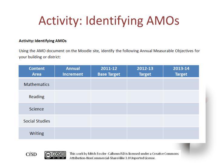 Activity: Identifying AMOs