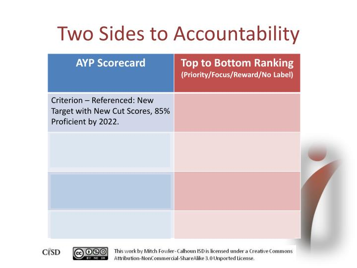 Two Sides to Accountability