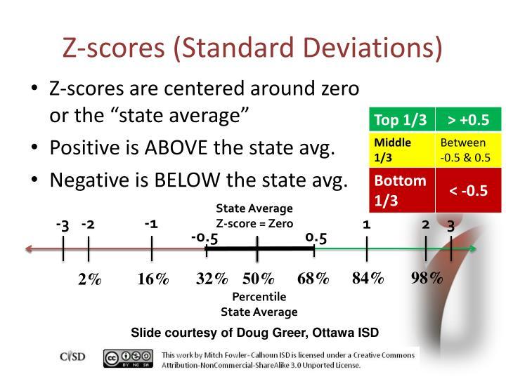 Z-scores (Standard Deviations)