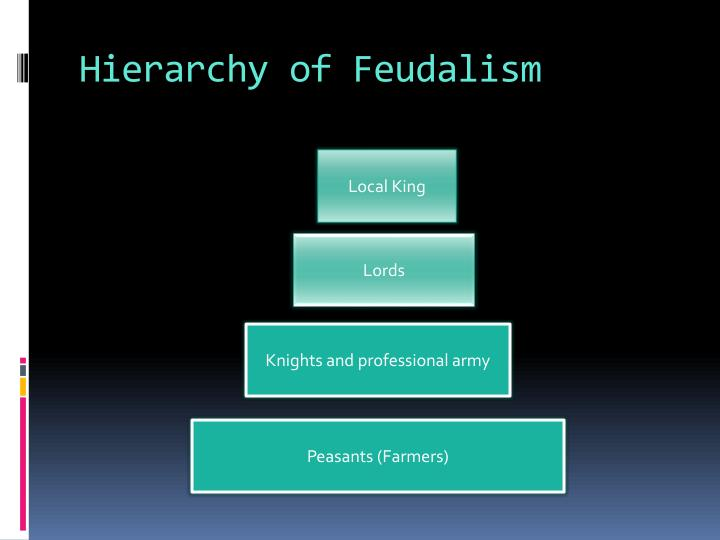 Hierarchy of Feudalism