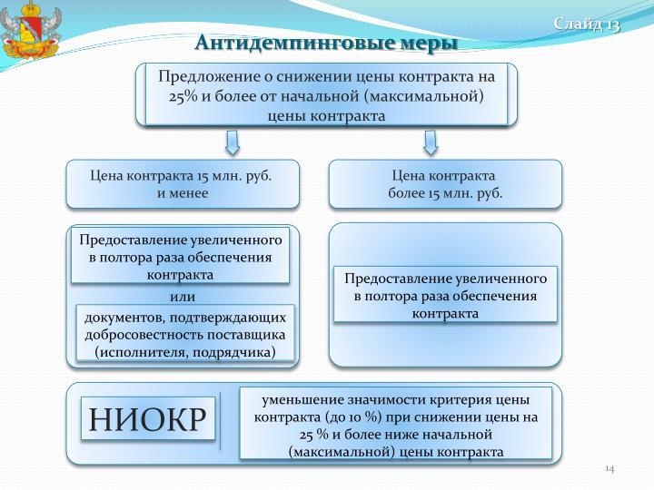 Предложение о снижении цены контракта на 25% и более от начальной (максимальной) цены контракта