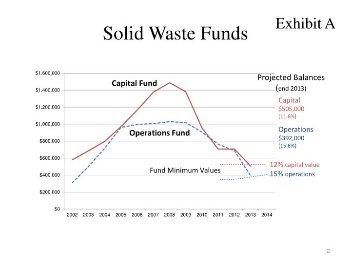 Solid Waste Funds