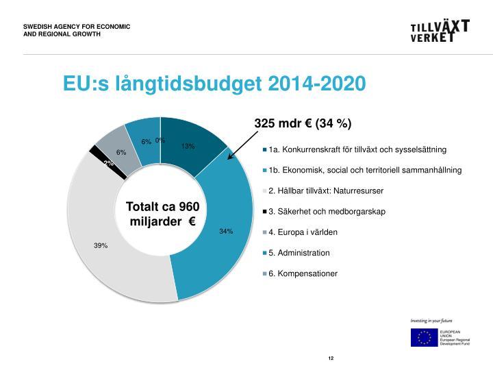 EU:s långtidsbudget 2014-2020