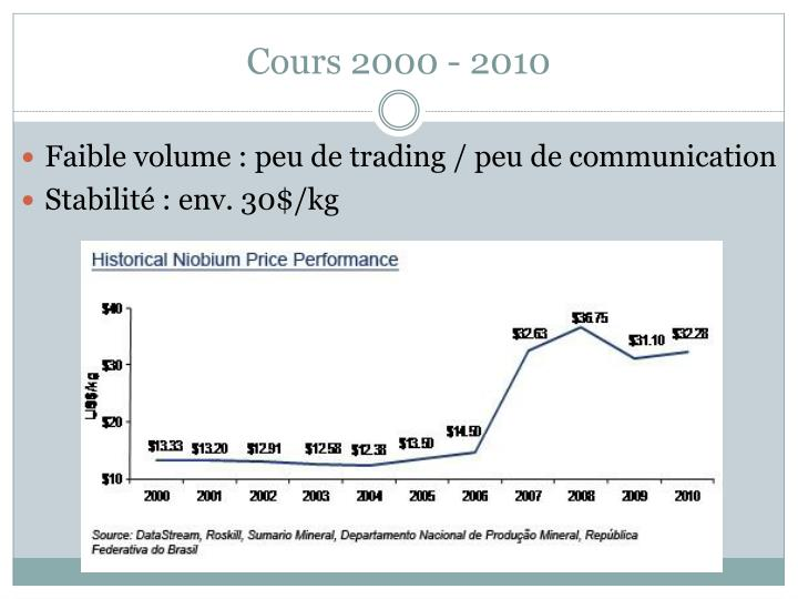 Cours 2000 - 2010