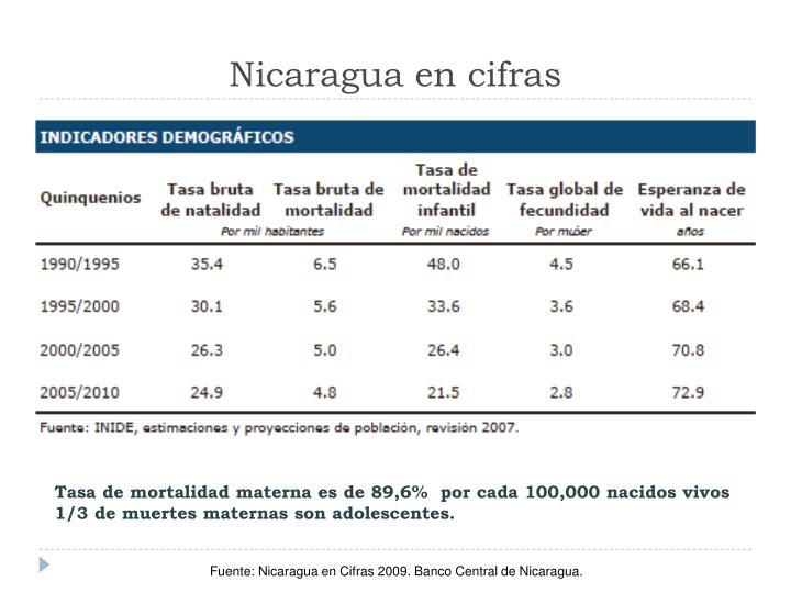 Nicaragua en cifras