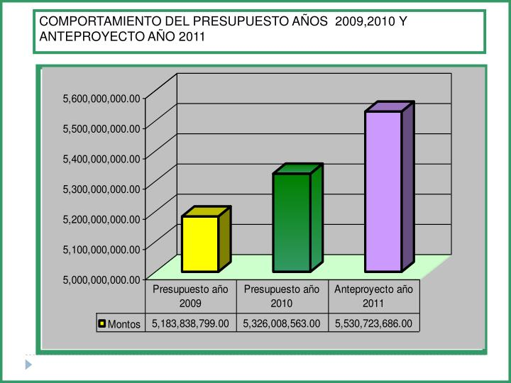 COMPORTAMIENTO DEL PRESUPUESTO AÑOS  2009,2010 Y ANTEPROYECTO AÑO 2011
