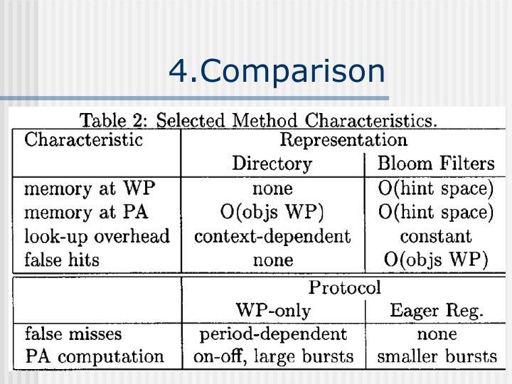 4.Comparison